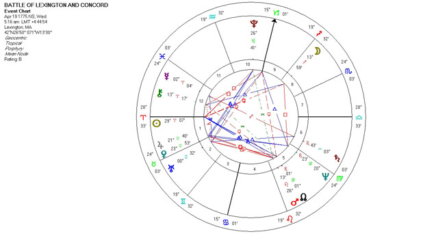 Mundane Astrology Chart - Battle of Lexington and Concord - April 19, 1775