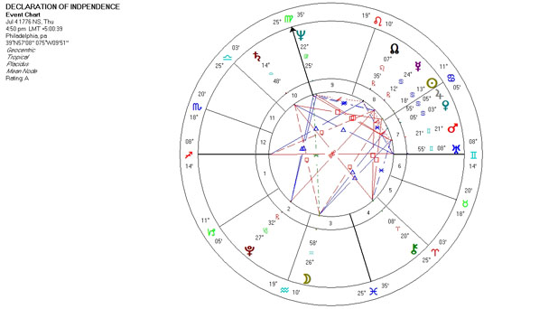 Mundane Astrology Chart - Declaration of Independence - July 4, 1776