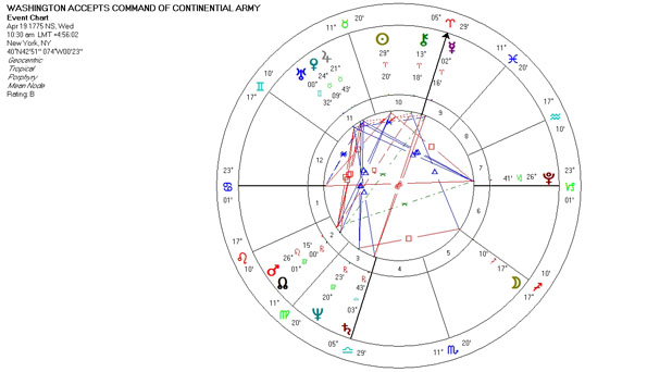 Mundane Astrology Chart - George Washington Accepts Command of the Continental Army - June 16, 1775