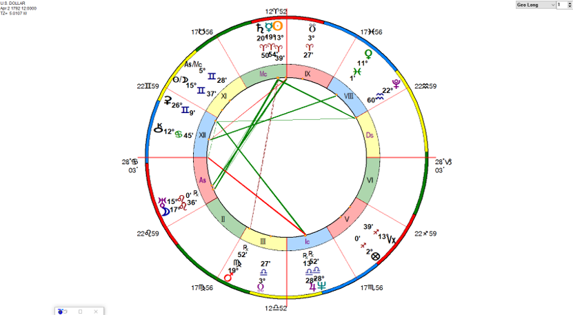 Astrology Graphs and Charts | William Stickevers, New York and San