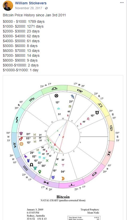 Cryptocurrency Predictions Vedic Astrology
