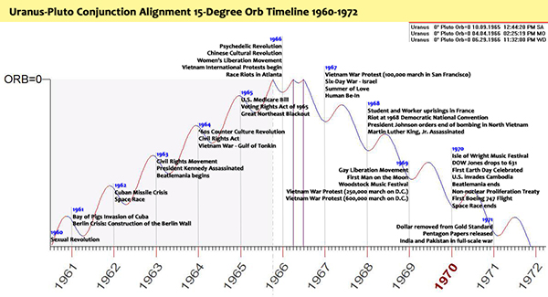 Uranus-Pluto Conjunction Alignment 15 degree Orb Timeline 1960-1972